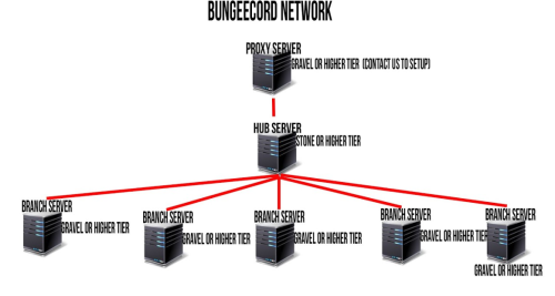 minecraft-bungeecord-server.png